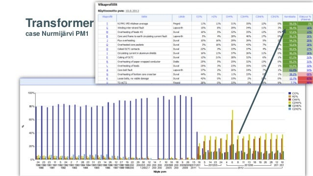 Transformer fault case Nurmijärvi PM1