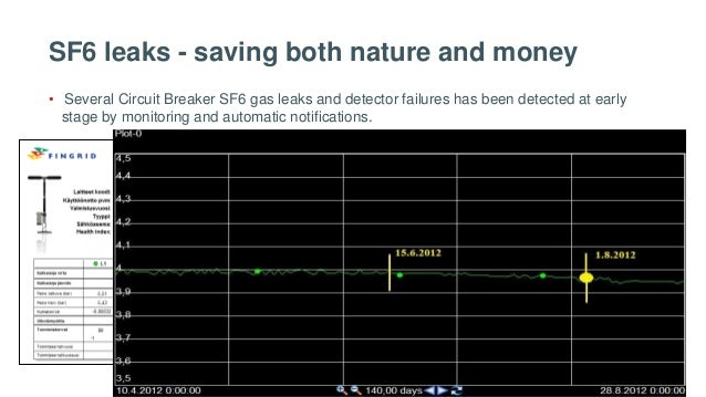 SF6 leaks - saving both nature and money • Several Circuit Breaker SF6 gas leaks and detector failures has been detected a...