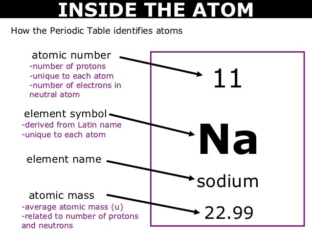 08 inside the atom inside the atomhow the periodic table identifies atoms 11 na sodium 2299 15 urtaz Image collections