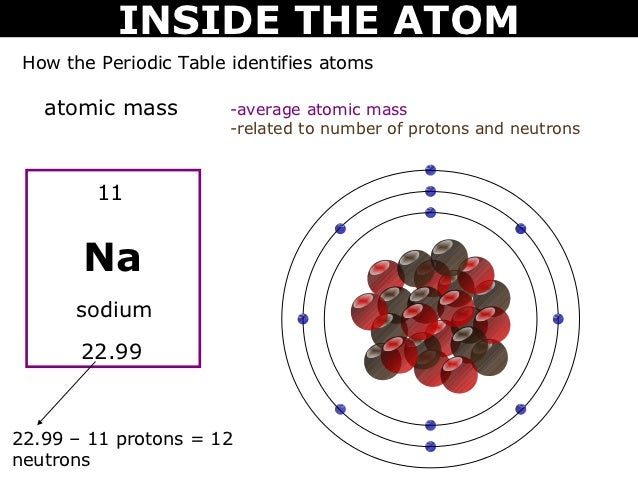 08 inside the atom sodium 2299 18 inside the atom how the periodic table identifies atoms atomic mass urtaz Image collections