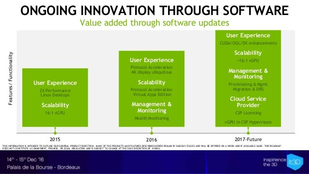 ONGOING INNOVATION THROUGH SOFTWARE Value added through software updates 2015 2016 2017-Future Features/Functionality User...