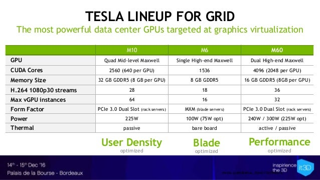NVIDIA CONFIDENTIAL. DO NOT DISTRIBUTE. TESLA LINEUP FOR GRID The most powerful data center GPUs targeted at graphics virt...