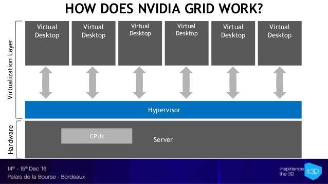 Server Hypervisor Virtual Desktop Virtual Desktop Virtual Desktop Virtual Desktop HOW DOES NVIDIA GRID WORK? Virtual Deskt...