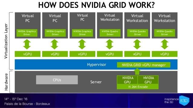 Server Hypervisor Virtual PC Virtual Workstation Virtual PC Virtual Workstation HOW DOES NVIDIA GRID WORK? Virtual PC NVID...