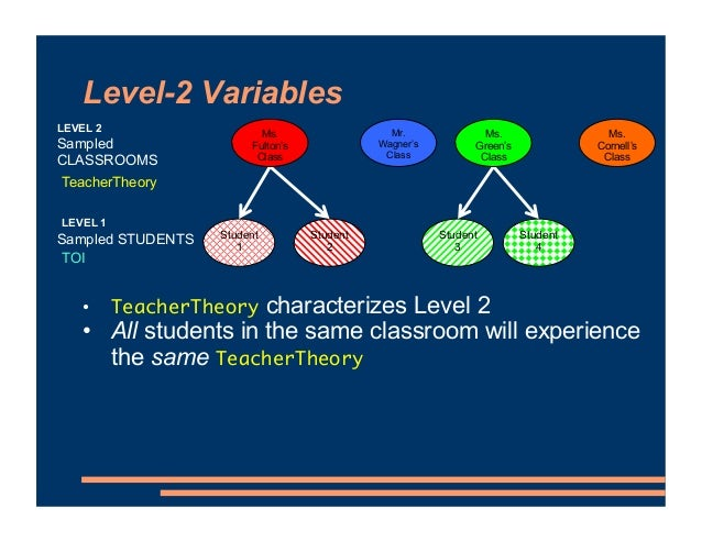 Level-2 Variables Student 1 Student 2 Student 3 Student 4 Sampled STUDENTS Mr. Wagner's Class Ms. Fulton's Class Ms. Green...