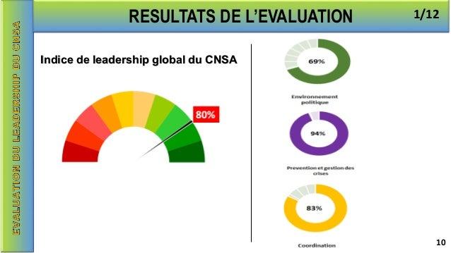 RESULTATS DE L'EVALUATION Indice de leadership global du CNSA 1/12 10