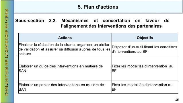 5. Plan d'actions Actions Objectifs Finaliser la rédaction de la charte, organiser un atelier de validation et assurer sa ...