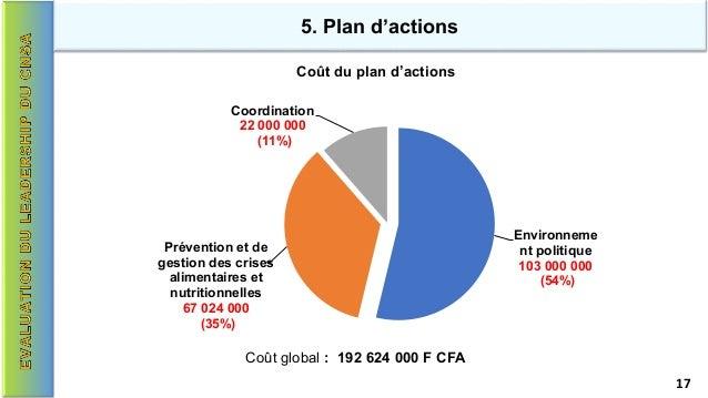5. Plan d'actions Coût du plan d'actions Coût global : 192 624 000 F CFA Environneme nt politique 103 000 000 (54%) Préven...