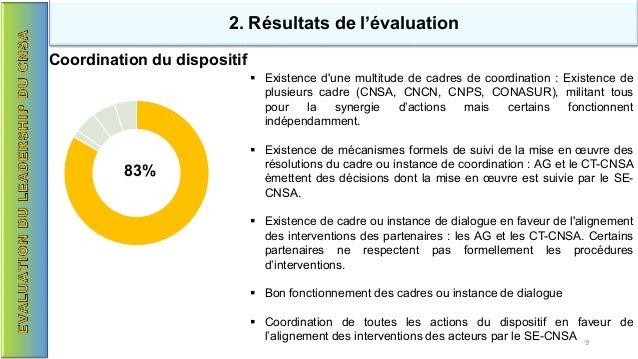 83% 2. Résultats de l'évaluation Coordination du dispositif  Existence d'une multitude de cadres de coordination : Existe...