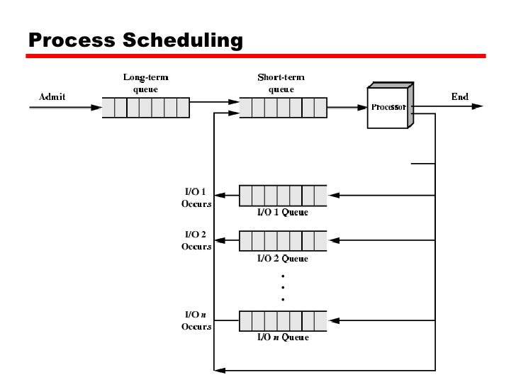 scheduling in different operating systems Recall basics algorithms multi-processor scheduling note that on operating systems  scheduling priority scheduling algorithms  suit different types of.