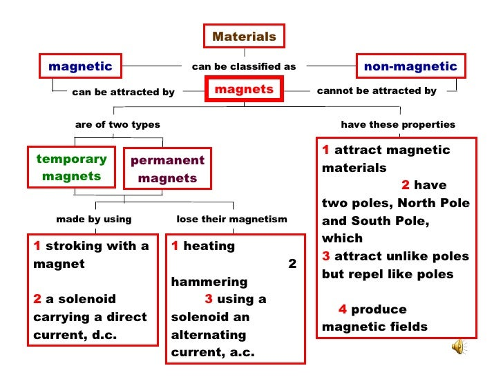 Materials can be classified as magnetic non-magnetic magnets can be attracted by  cannot be attracted by  are of two types...