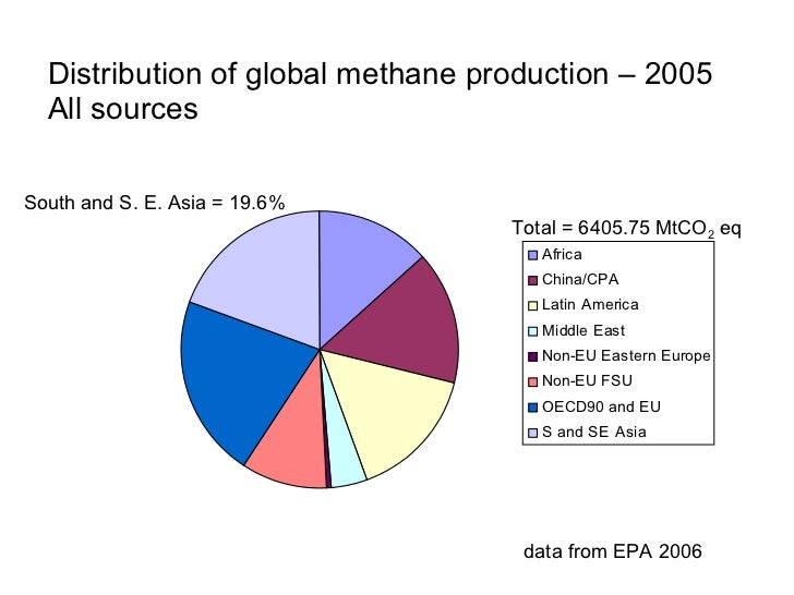 South and South East Asia – Sources of methane production 2005                                                   rice cult...