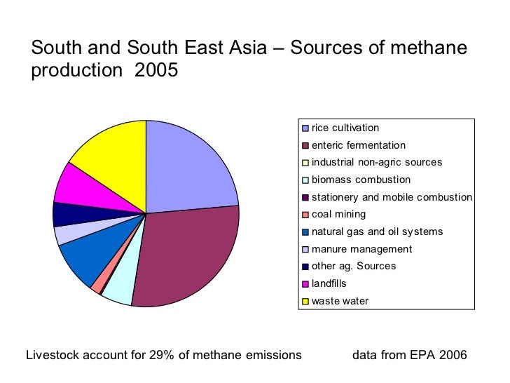 Global methane production from enteric           fermentation and poor livestock keepers              Latin America       ...