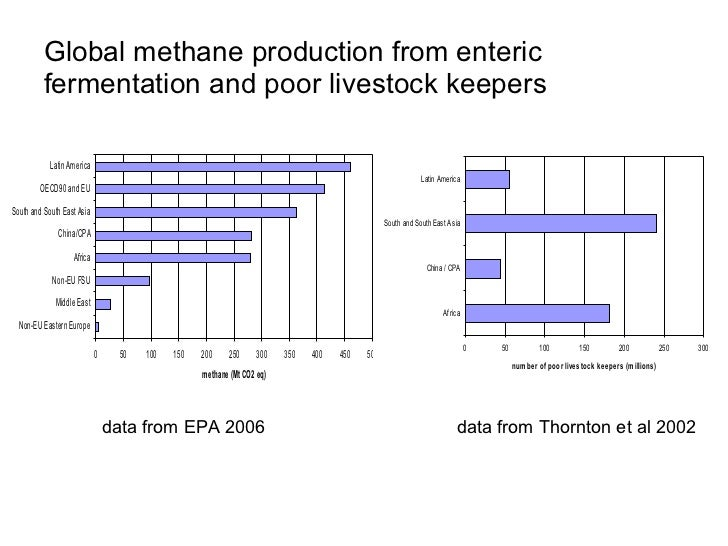 Environmental impact research   1.   Diagnose causes of environmental impact of      livestock production in different reg...