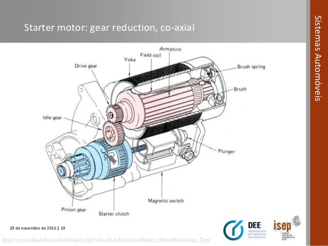 automotive systems course (module 08) starting systems for road veh proform gear reduction starter directions disengages from ring; 19