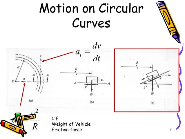 11 Motion on Circular Curves dt dv at = R v an 2 = C.F Weight of Vehicle Friction force