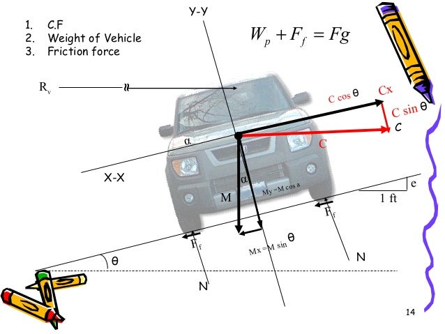 14 FgFW fp =+ α α C cos θ Cx Mx =M sin θ My =M cos a Ff Ff θ C M 1 ft e ≈ Rv 1. C.F 2. Weight of Vehicle 3. Friction force...