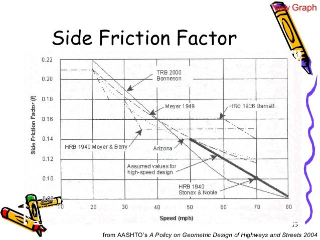 19 Side Friction Factor from AASHTO's A Policy on Geometric Design of Highways and Streets 2004 New Graph