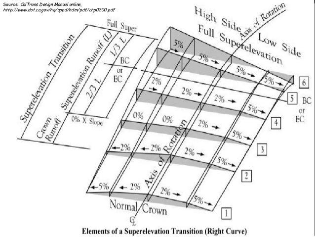 24 Source: CalTrans Design Manual online, http://www.dot.ca.gov/hq/oppd/hdm/pdf/chp0200.pdf