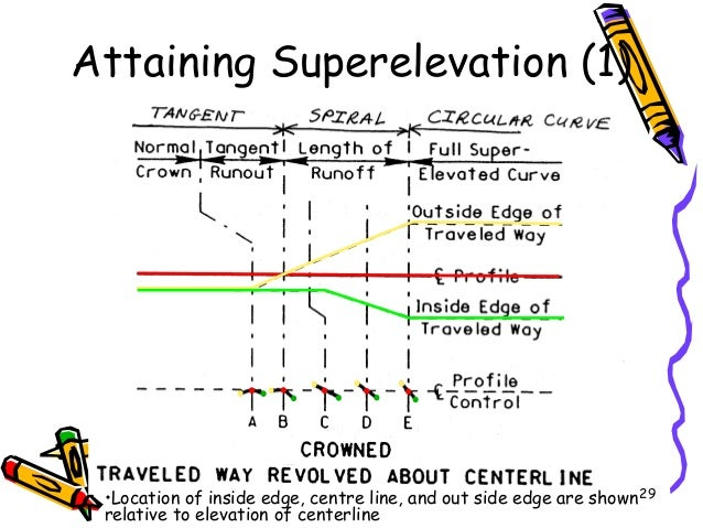 29 Attaining Superelevation (1) •Location of inside edge, centre line, and out side edge are shown relative to elevation o...