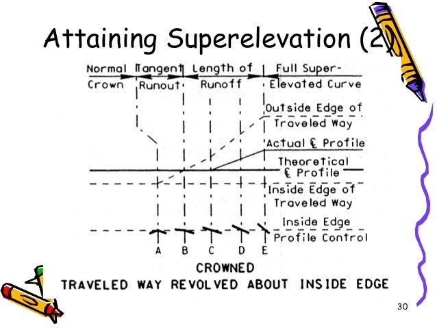 30 Attaining Superelevation (2)