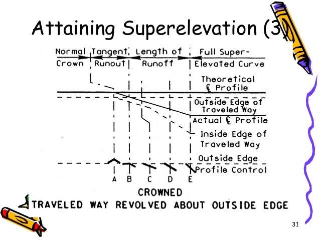 31 Attaining Superelevation (3)
