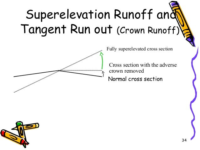 34 Superelevation Runoff and Tangent Run out (Crown Runoff) Normal cross section Fully superelevated cross section Cross s...