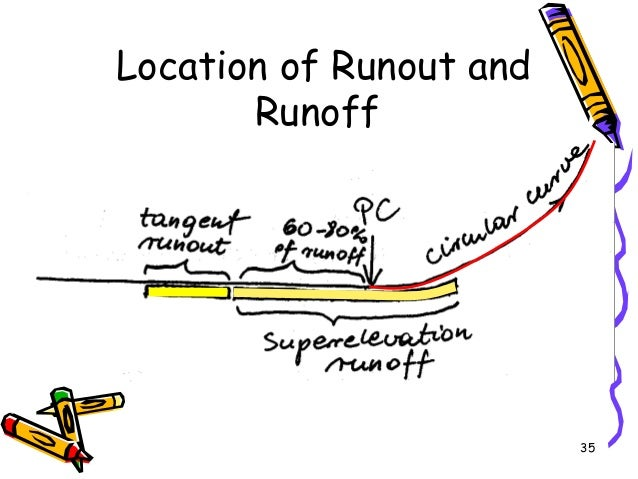 35 Location of Runout and Runoff