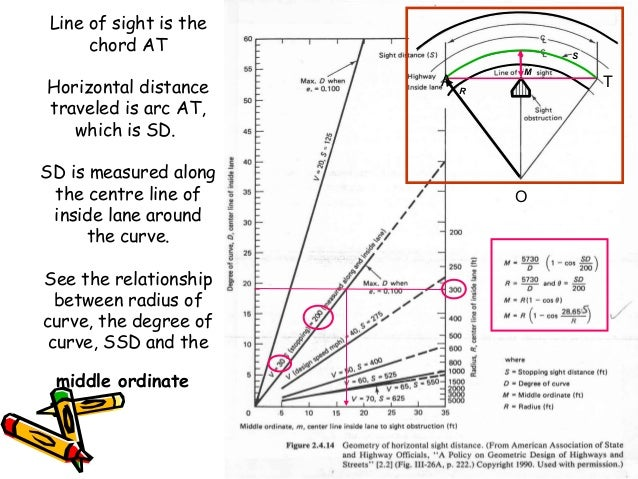 4 Line of sight is the chord AT Horizontal distance traveled is arc AT, which is SD. SD is measured along the centre line ...