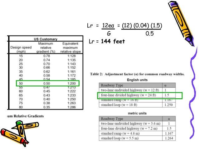 47 Lr = 12eα = (12) (0.04) (1.5) G 0.5 Lr = 144 feet