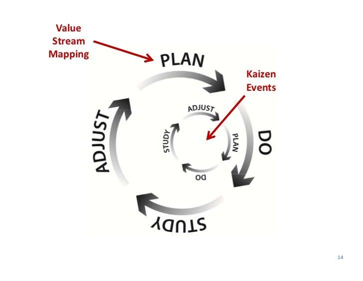 ValueStreamMapping          Kaizen          Events                    14