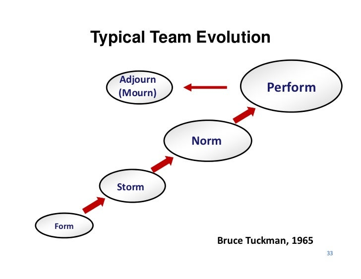 Typical Team Evolution          Adjourn           (Mourn)                Perform                     Norm          StormFo...