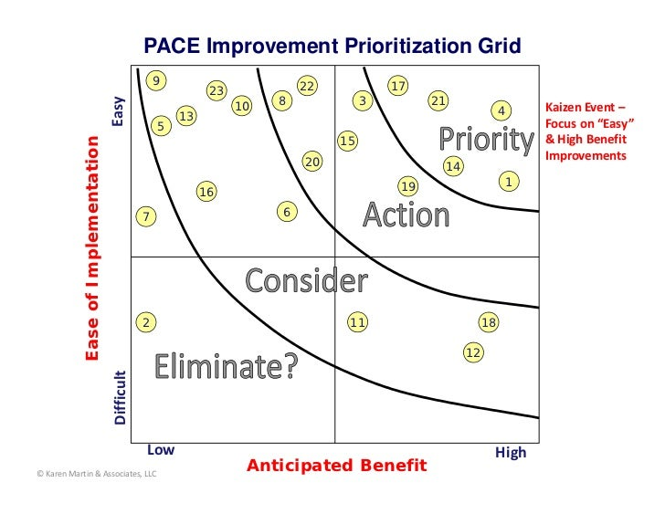 PACE Improvement Prioritization Grid                                                    9                       22        ...