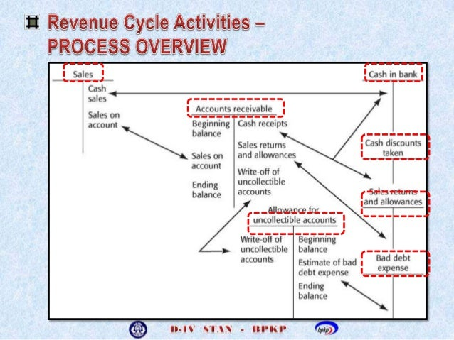 Inventory Control - Inventory Audits and Cycle Counts