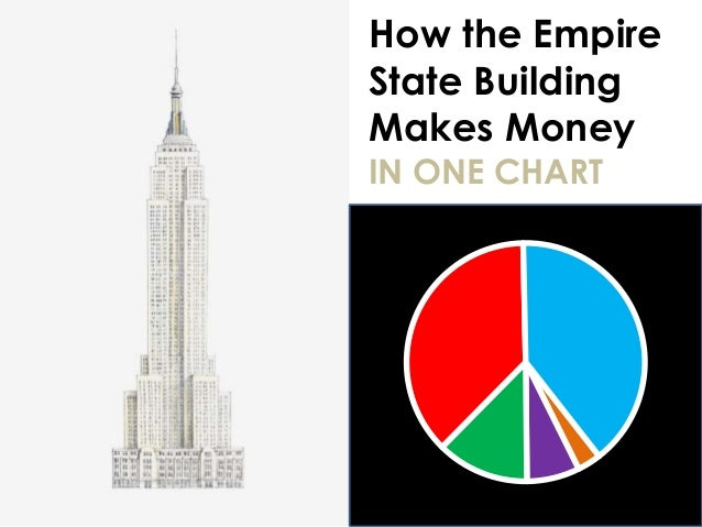 How the Empire State Building Makes Money IN ONE CHART