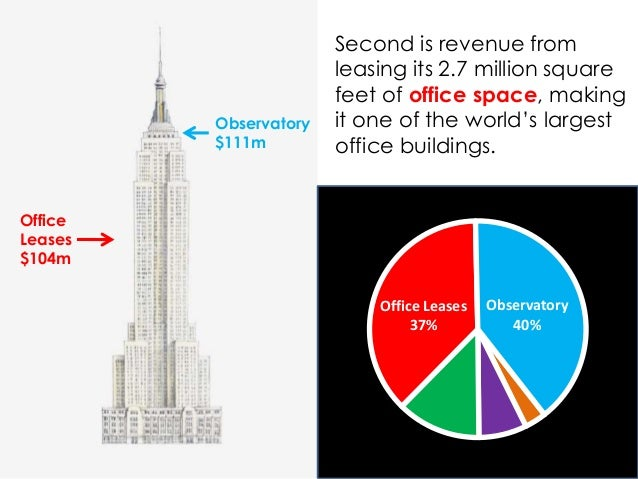 How the Empire State Building Makes Money (IN ONE CHART) Slide 3