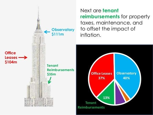 Tenant Reimbursements 13% Office Leases 37% Observatory 40% Observatory $111m Office Leases $104m Tenant Reimbursements $3...