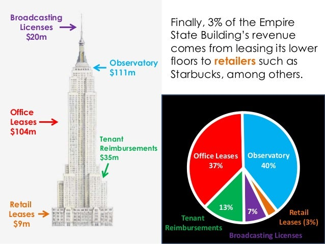 Tenant Reimbursements 13% Office Leases 37% Observatory 40% Broadcasting Licenses 7% Retail Leases $9m Observatory $111m O...