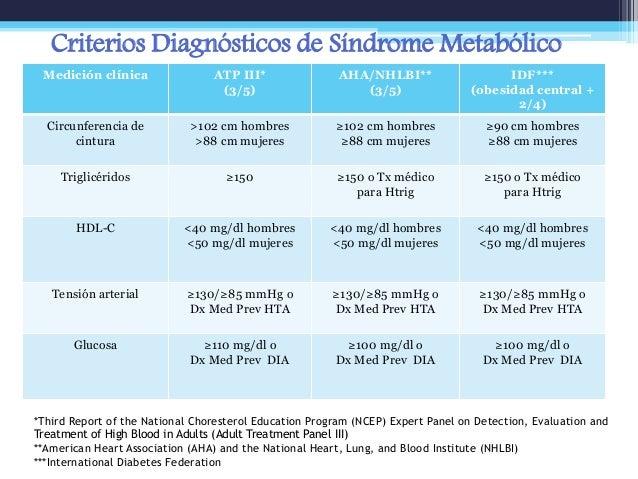 Epidemiología del síndrome metabólico