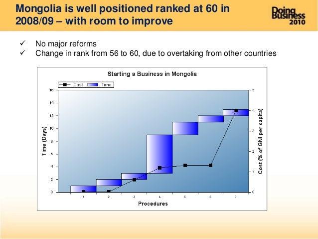 world bank doing business report 2010 dodge