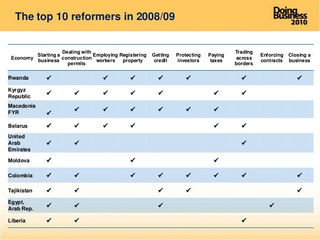 how we do business report 2010 world