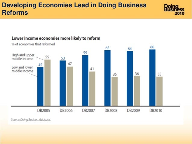 world bank ease of doing business report 2008 dodge