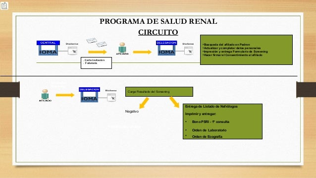 PROGRAMA DE SALUD RENAL CIRCUITO •Recepción y Contención al afiliado •Control Carga de Screening •Completa Orden Laborator...