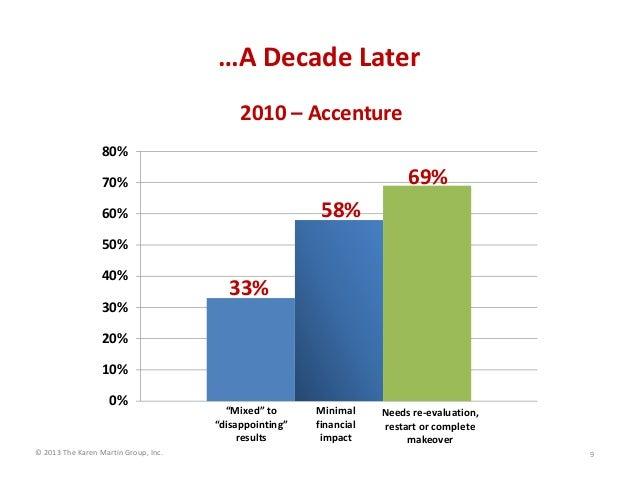 ©2013TheKarenMartinGroup,Inc. …ADecadeLater 9 2010– Accenture 0% 10% 20% 30% 40% 50% 60% 70% 80% Minimal financi...