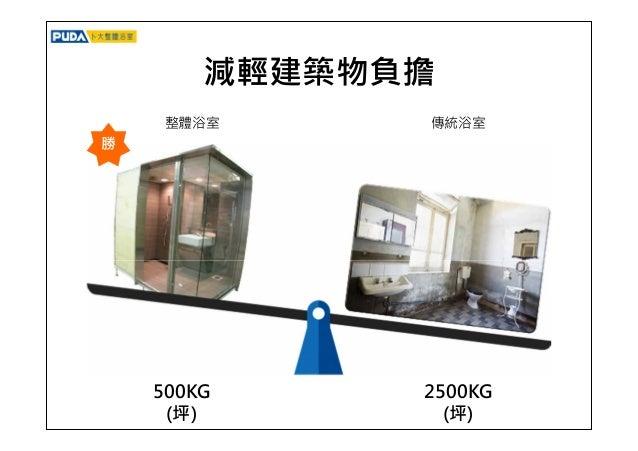 排水、衛生性 專利排水設計,可確保衛浴地面乾燥、 衛生易清潔 傳統排水設計不良,易藏汙納垢 勝 整體浴室 傳統浴室