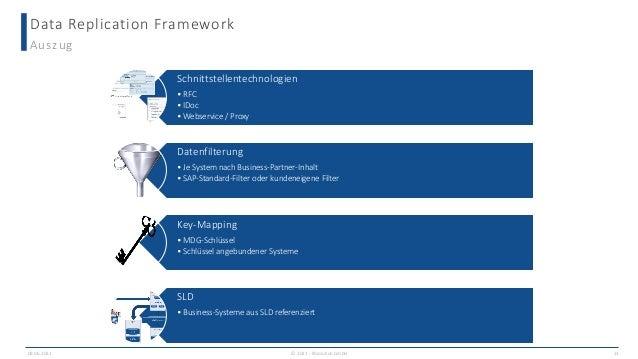 Data Replication Framework 09.06.2021 13 Auszug Schnittstellentechnologien • RFC • IDoc • Webservice / Proxy Datenfilterun...