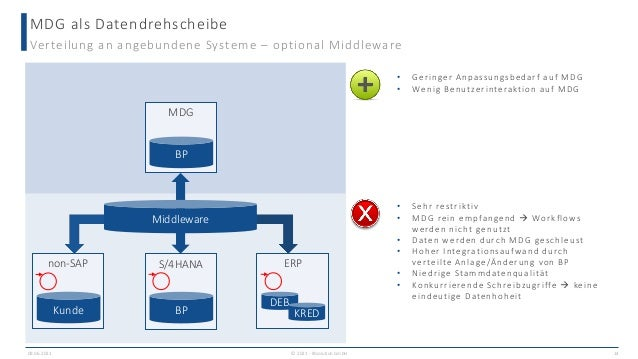 MDG als Datendrehscheibe 09.06.2021 14 Verteilung an angebundene Systeme – optional Middleware MDG BP S/4HANA BP ERP DEB K...