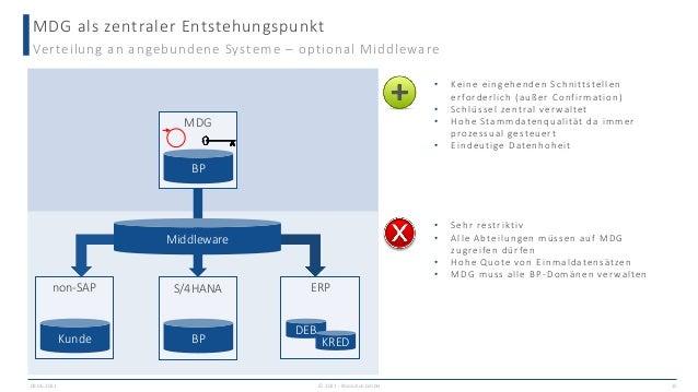 MDG als zentraler Entstehungspunkt 09.06.2021 15 Verteilung an angebundene Systeme – optional Middleware MDG BP Middleware...