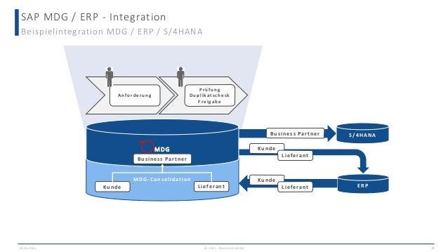 Anforderung MDG-Consolidation SAP MDG / ERP - Integration Beispielintegration MDG / ERP / S/4HANA Business Partner ERP Kun...