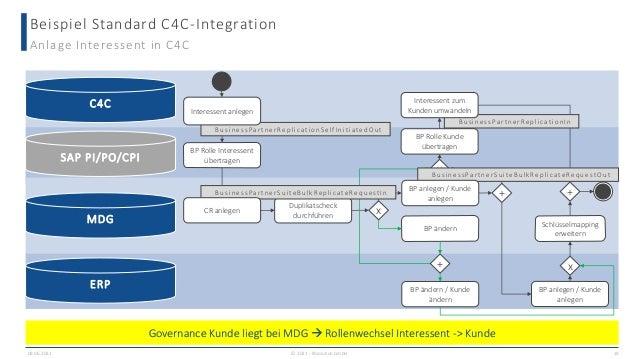 Beispiel Standard C4C-Integration 09.06.2021 19 Anlage Interessent in C4C C4C MDG ERP SAP PI/PO/CPI BP Rolle Interessent ü...
